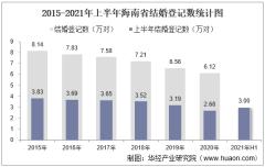 2021年上半年海南省结婚登记和离婚登记数统计分析