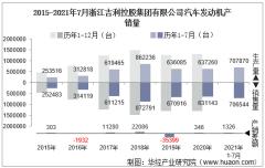 2021年7月浙江吉利控股集团有限公司汽车发动机产销量及各动力来源产销结构统计