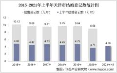2021年上半年天津市结婚登记和离婚登记数统计分析