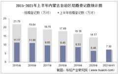 2021年上半年内蒙古自治区结婚登记和离婚登记数统计分析