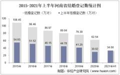 2021年上半年河南省结婚登记和离婚登记数统计分析