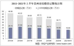 2021年上半年贵州省结婚登记和离婚登记数统计分析