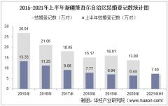 2021年上半年新疆维吾尔自治区结婚登记和离婚登记数统计分析