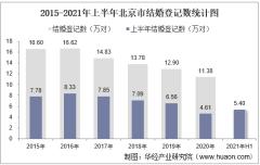 2021年上半年北京市结婚登记和离婚登记数统计分析