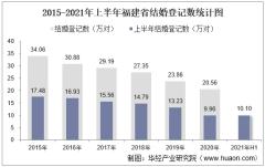 2021年上半年福建省结婚登记和离婚登记数统计分析