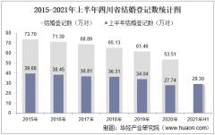 2021年上半年四川省结婚登记和离婚登记数统计分析