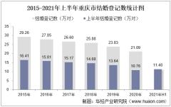2021年上半年重庆市结婚登记和离婚登记数统计分析