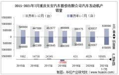 2021年7月重庆长安汽车股份有限公司汽车发动机产销量及各动力来源产销结构统计