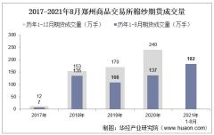 2021年8月郑州商品交易所棉纱期货成交量、成交金额及成交均价统计