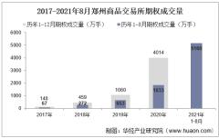 2021年8月郑州商品交易所期权成交量、成交金额及成交金额占比统计