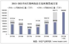 2021年8月郑州商品交易所期货成交量、成交金额及成交金额占比统计