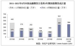 2021年8月中国金融期货交易所5年期国债期货成交量、成交金额及成交均价统计