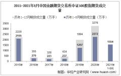 2021年8月中国金融期货交易所中证500股指期货成交量、成交金额及成交均价统计