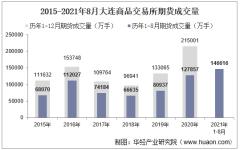 2021年8月大连商品交易所期货成交量、成交金额及成交金额占比统计
