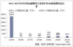 2021年8月中国金融期货交易所沪深300股指期货成交量、成交金额及成交均价统计