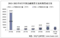 2021年8月中国金融期货交易所期货成交量、成交金额及成交金额占比统计