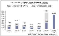 2021年8月郑州商品交易所玻璃期货成交量、成交金额及成交均价统计