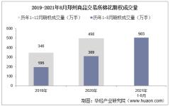 2021年8月郑州商品交易所棉花期权成交量、成交金额及成交均价统计