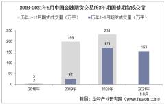2021年8月中国金融期货交易所2年期国债期货成交量、成交金额及成交均价统计