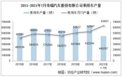 2021年7月奇瑞汽车股份有限公司乘用车产量、销量及产销差额统计分析