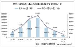 2021年7月南京汽车集团有限公司乘用车产量统计分析