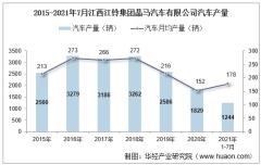 2021年7月江西江铃集团晶马汽车有限公司汽车产量、销量及产销差额统计分析