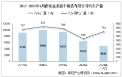 2021年7月南京金龙客车制造有限公司汽车产量、销量及产销差额统计分析
