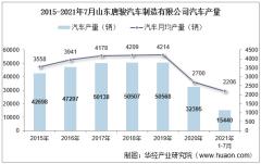 2021年7月山东唐骏汽车制造有限公司汽车产量、销量及产销差额统计分析