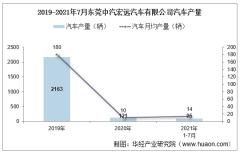 2021年7月东莞中汽宏远汽车有限公司汽车产量及销量统计分析