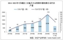 2021年7月湖北三江航天万山特种车辆有限公司汽车产量及销量统计分析