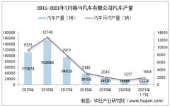 2021年7月海马汽车有限公司汽车产量、销量及产销差额统计分析
