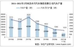 2021年7月河北中兴汽车制造有限公司汽车产量、销量及产销差额统计分析