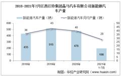 2021年7月江西江铃集团晶马汽车有限公司新能源汽车产量、销量及产销差额统计分析