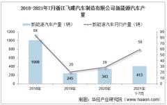 2021年7月浙江飞碟汽车制造有限公司新能源汽车产量、销量及产销差额统计分析