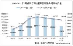 2021年7月浙江吉利控股集团有限公司汽车产量、销量及产销差额统计分析