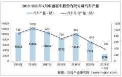 2021年7月中通客车股份有限公司汽车产量、销量及产销差额统计分析