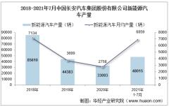 2021年7月中国长安汽车集团股份有限公司新能源汽车产量、销量及产销差额统计分析
