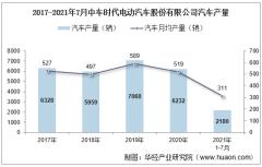 2021年7月中车时代电动汽车股份有限公司汽车产量及销量统计分析