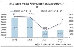 2021年7月浙江吉利控股集团有限公司新能源汽车产量、销量及产销差额统计分析