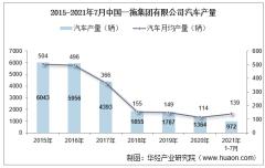 2021年7月中国一拖集团有限公司汽车产量、销量及产销差额统计分析
