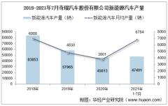 2021年7月奇瑞汽车股份有限公司新能源汽车产量、销量及产销差额统计分析