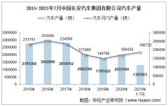 2021年7月中国长安汽车集团有限公司汽车产量、销量及产销差额统计分析