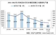 2021年7月河北中兴汽车制造有限公司商用车产量、销量及产销差额统计分析
