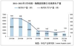 2021年7月中国一拖集团有限公司商用车产量、销量及产销差额统计分析