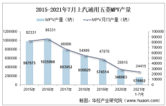 2021年7月上汽通用五菱MPV产销量、产销差额及各车型产销量结构统计分析