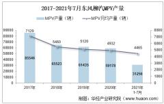 2021年7月东风柳汽MPV产销量、产销差额及各车型产销量结构统计分析