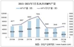 2021年7月东风本田MPV产销量、产销差额及各车型产销量结构统计分析
