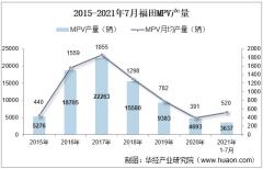 2021年7月福田MPV产销量、产销差额及各车型产销量结构统计分析