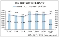 2021年7月广汽本田MPV产销量、产销差额及各车型产销量结构统计分析