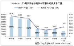2021年7月南京依维柯汽车有限公司商用车产量、销量及产销差额统计分析